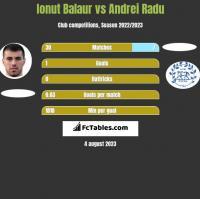 Ionut Balaur vs Andrei Radu h2h player stats