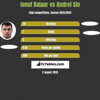 Ionut Balaur vs Andrei Sin h2h player stats
