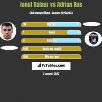 Ionut Balaur vs Adrian Rus h2h player stats