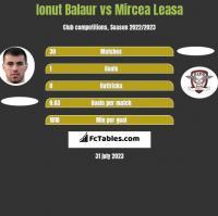 Ionut Balaur vs Mircea Leasa h2h player stats