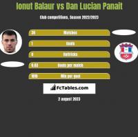 Ionut Balaur vs Dan Lucian Panait h2h player stats