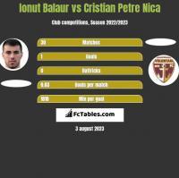 Ionut Balaur vs Cristian Petre Nica h2h player stats