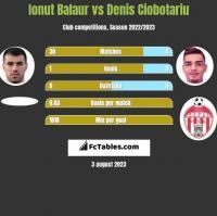 Ionut Balaur vs Denis Ciobotariu h2h player stats