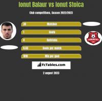 Ionut Balaur vs Ionut Stoica h2h player stats