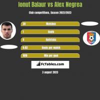 Ionut Balaur vs Alex Negrea h2h player stats
