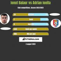 Ionut Balaur vs Adrian Ionita h2h player stats