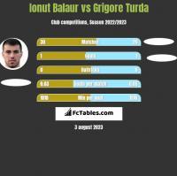 Ionut Balaur vs Grigore Turda h2h player stats