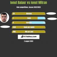 Ionut Balaur vs Ionut Mitran h2h player stats