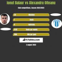 Ionut Balaur vs Alexandru Olteanu h2h player stats