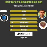 Ionut Larie vs Alexandru Nicu Vlad h2h player stats