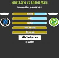 Ionut Larie vs Andrei Marc h2h player stats