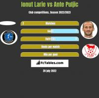 Ionut Larie vs Ante Puljic h2h player stats