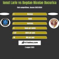 Ionut Larie vs Bogdan Nicolae Bucurica h2h player stats