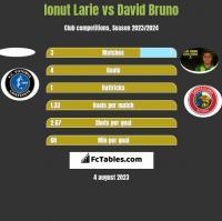 Ionut Larie vs David Bruno h2h player stats
