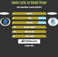 Ionut Larie vs David Tiram h2h player stats
