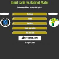 Ionut Larie vs Gabriel Matei h2h player stats