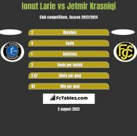 Ionut Larie vs Jetmir Krasniqi h2h player stats