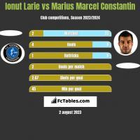 Ionut Larie vs Marius Marcel Constantin h2h player stats
