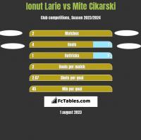 Ionut Larie vs Mite Cikarski h2h player stats