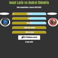 Ionut Larie vs Andrei Chindris h2h player stats
