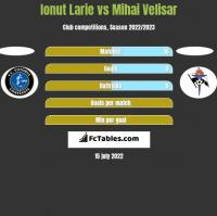 Ionut Larie vs Mihai Velisar h2h player stats