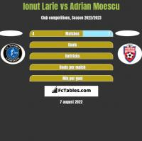 Ionut Larie vs Adrian Moescu h2h player stats