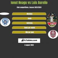 Ionut Neagu vs Luis Aurelio h2h player stats