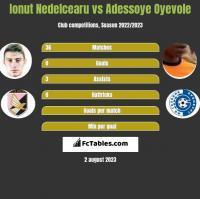 Ionut Nedelcearu vs Adessoye Oyevole h2h player stats