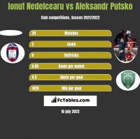 Ionut Nedelcearu vs Aleksandr Putsko h2h player stats