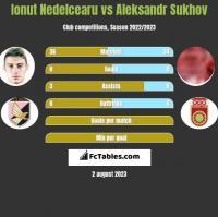 Ionut Nedelcearu vs Aleksandr Sukhov h2h player stats