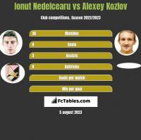 Ionut Nedelcearu vs Alexey Kozlov h2h player stats