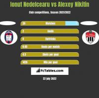 Ionut Nedelcearu vs Alexey Nikitin h2h player stats