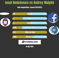 Ionut Nedelcearu vs Andrey Malykh h2h player stats