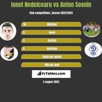 Ionut Nedelcearu vs Anton Sosnin h2h player stats