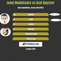 Ionut Nedelcearu vs Azat Bayryev h2h player stats