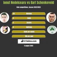 Ionut Nedelcearu vs Bart Schenkeveld h2h player stats