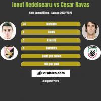 Ionut Nedelcearu vs Cesar Navas h2h player stats
