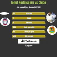 Ionut Nedelcearu vs Chico h2h player stats