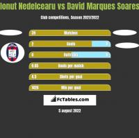 Ionut Nedelcearu vs David Marques Soares h2h player stats