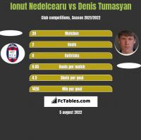 Ionut Nedelcearu vs Denis Tumasyan h2h player stats