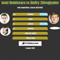 Ionut Nedelcearu vs Dmitry Zhivoglyadov h2h player stats