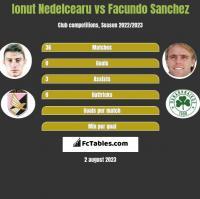 Ionut Nedelcearu vs Facundo Sanchez h2h player stats