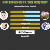 Ionut Nedelcearu vs Fedor Kudryashov h2h player stats