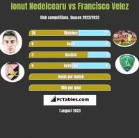 Ionut Nedelcearu vs Francisco Velez h2h player stats