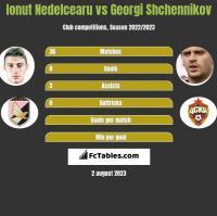 Ionut Nedelcearu vs Georgi Shchennikov h2h player stats
