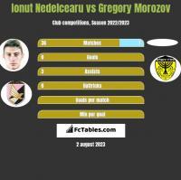 Ionut Nedelcearu vs Gregory Morozov h2h player stats