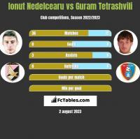 Ionut Nedelcearu vs Guram Tetrashvili h2h player stats