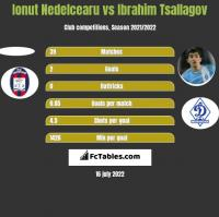 Ionut Nedelcearu vs Ibrahim Tsallagov h2h player stats