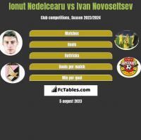 Ionut Nedelcearu vs Ivan Novoseltsev h2h player stats