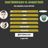 Ionut Nedelcearu vs Jevgeni Harin h2h player stats